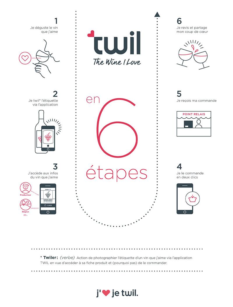 TWIL en 6 étapes
