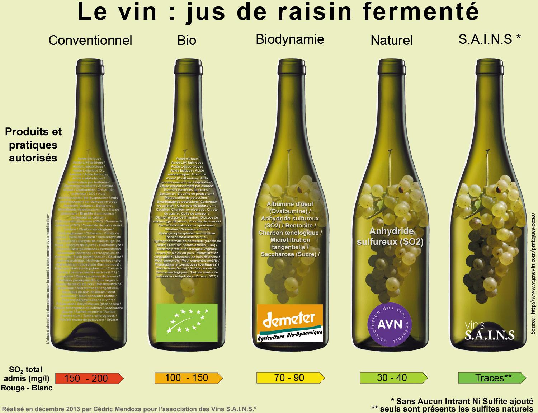 vins bio bin demeter vin sains vins nature